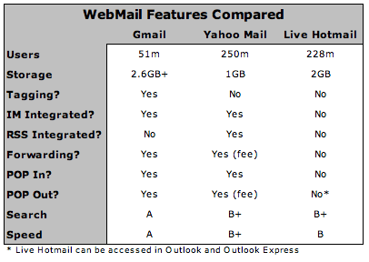 Gmail vs. Yahoo Mail vs. Hotmail