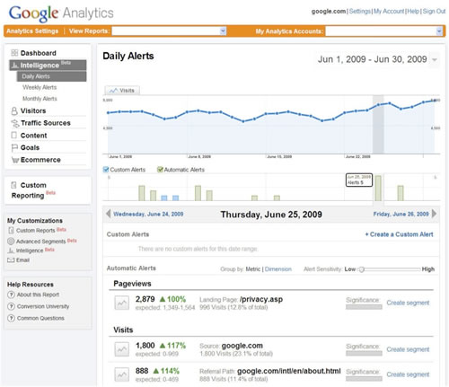 Alertas Diarias Google Analytics