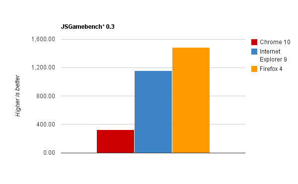 Browser benchmarks Gamebench