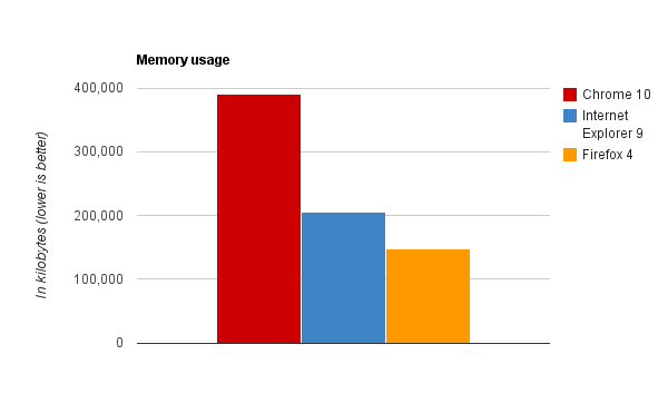 Browser benchmarks Memory