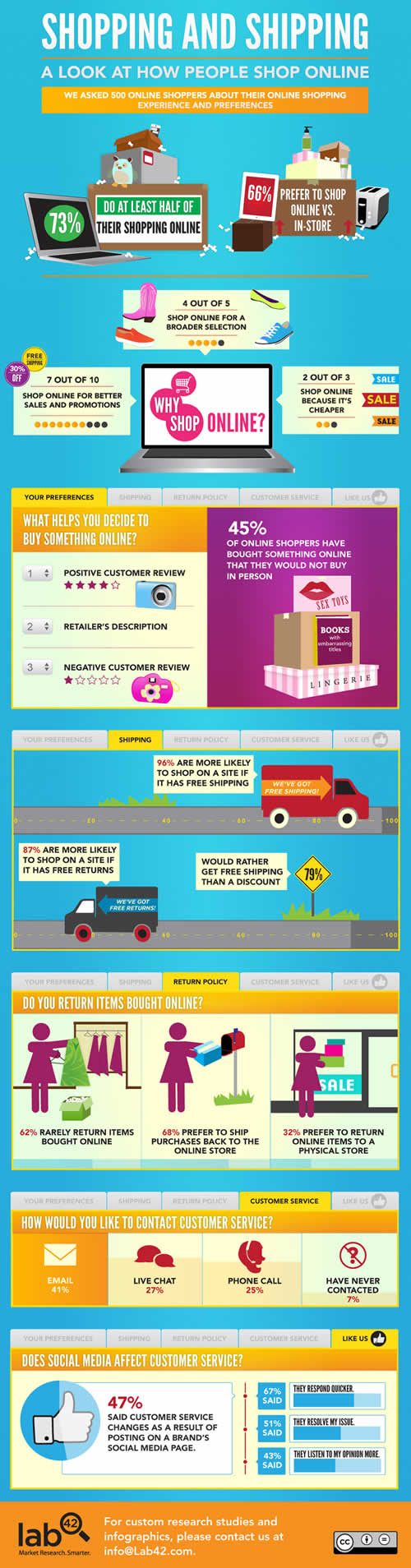 Online-Shopping-Infographic_1-2012-08-27-22-09.jpg