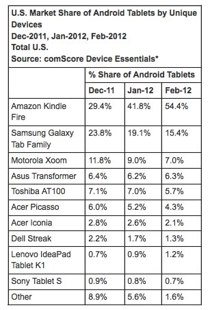 comscore-amazon-2012-04-28-15-33.jpg